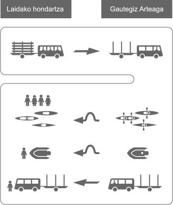 Laida Kanoak - Grafikoa jaitsiera Gernika itsasadarra Urdaibai, kanoa, piragua, stand up paddle